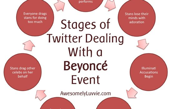 Stages of Twitter Dealing with a Beyonce Event
